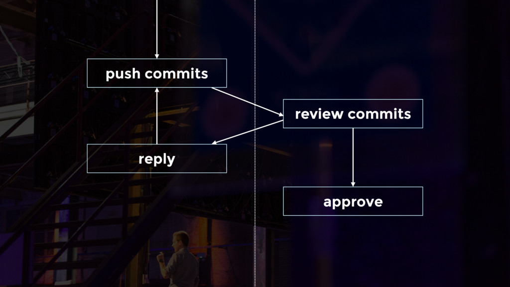 push commits review commits reply approve