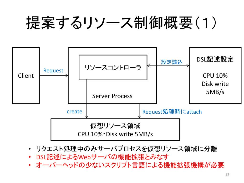 提案するリソース制御概要(1) 13 Server Process Client 仮想リソース...
