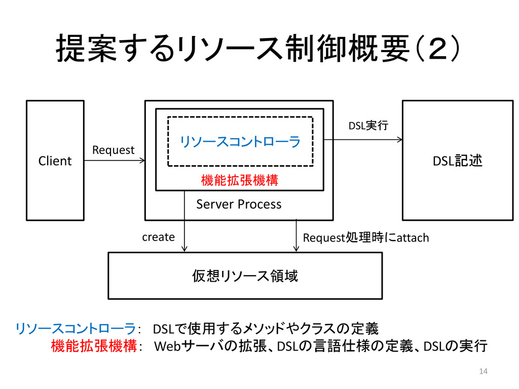 提案するリソース制御概要(2) 14 Server Process Client 仮想リソース...