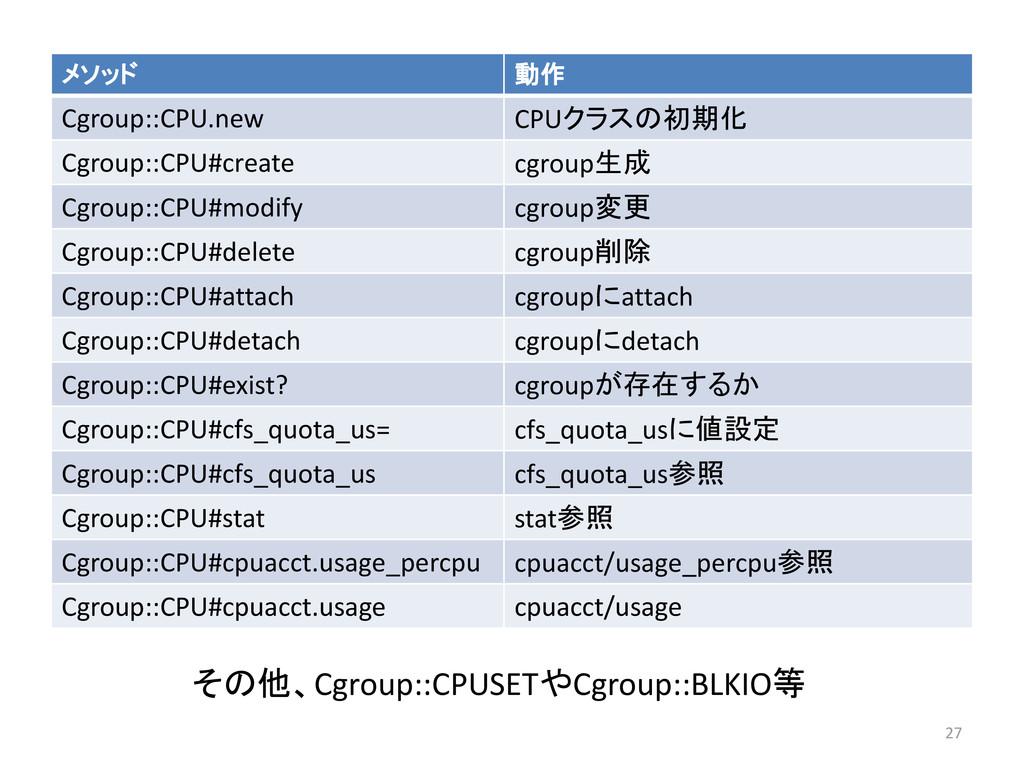 メソッド 動作 Cgroup::CPU.new CPUクラスの初期化 Cgroup::CPU#...