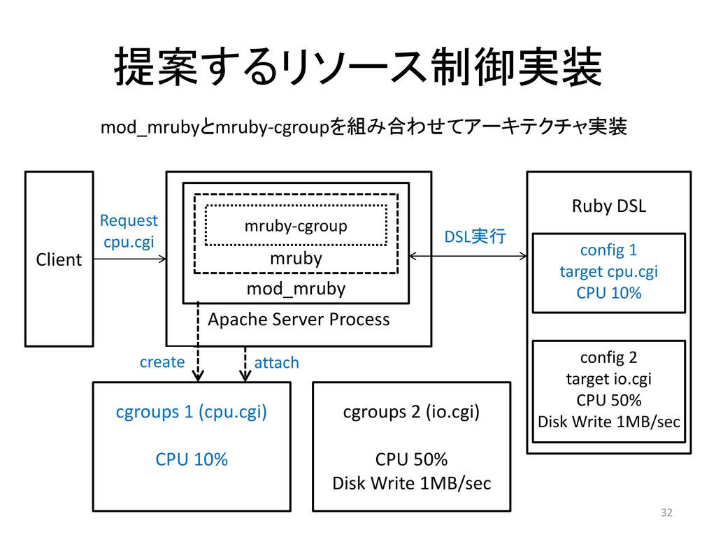 32 Apache Server Process Client cgroups 1 (cpu....