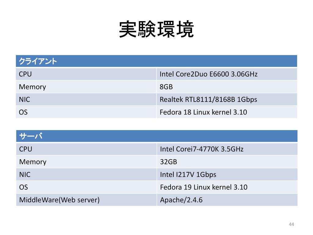 実験環境 クライアント CPU Intel Core2Duo E6600 3.06GHz Me...