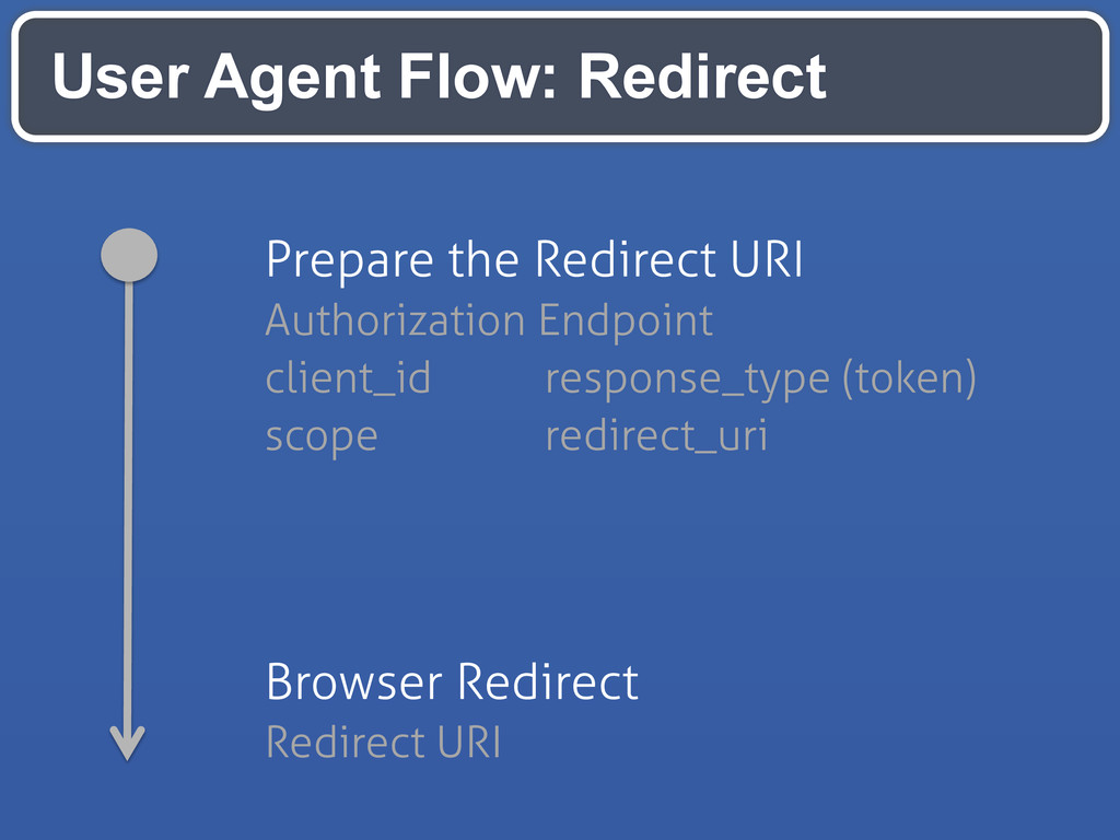 User Agent Flow: Redirect Prepare the Redirect ...