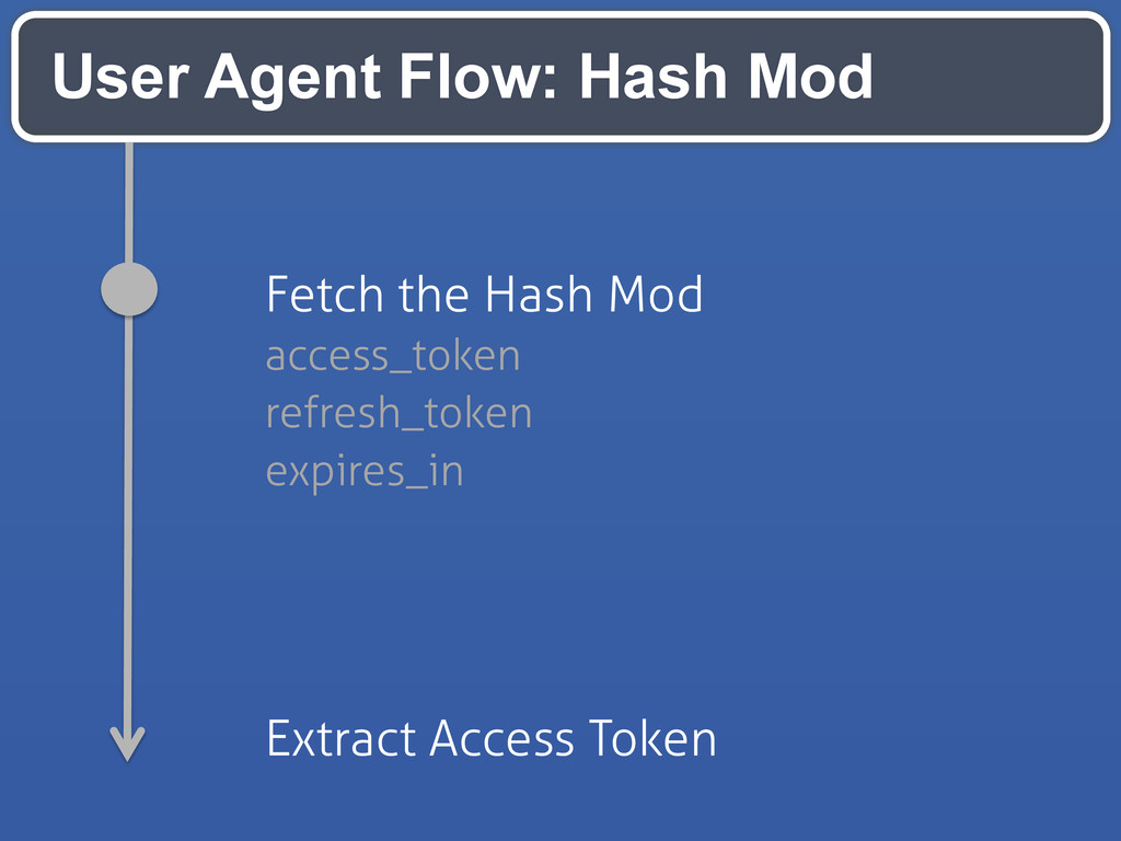 User Agent Flow: Hash Mod Fetch the Hash Mod ac...