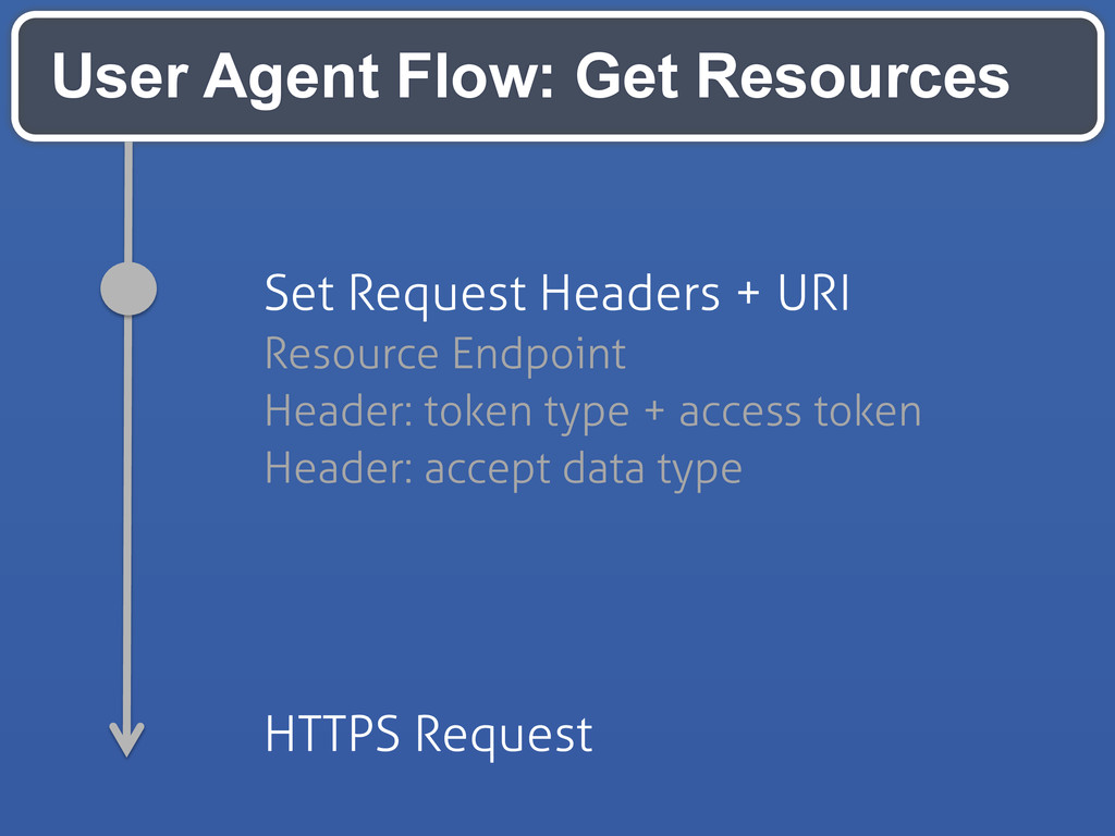 User Agent Flow: Get Resources Set Request Head...