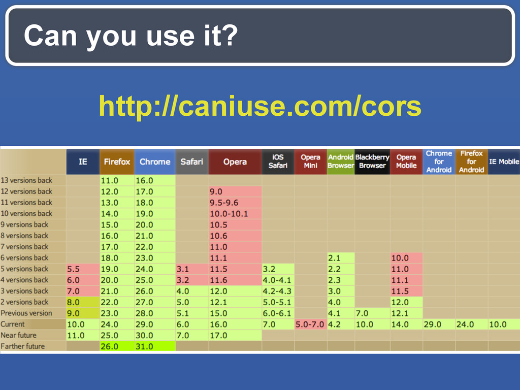 Can you use it? http://caniuse.com/cors