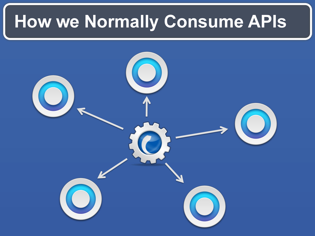 How we Normally Consume APIs