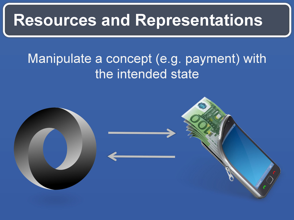 Resources and Representations Manipulate a conc...