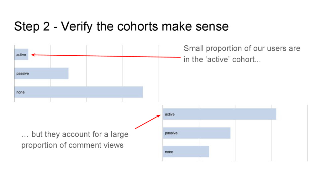 Step 2 - Verify the cohorts make sense Small pr...