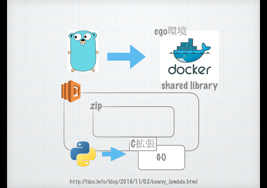 cgoڥ shared library zip http:/ /tdoc.info/blog...