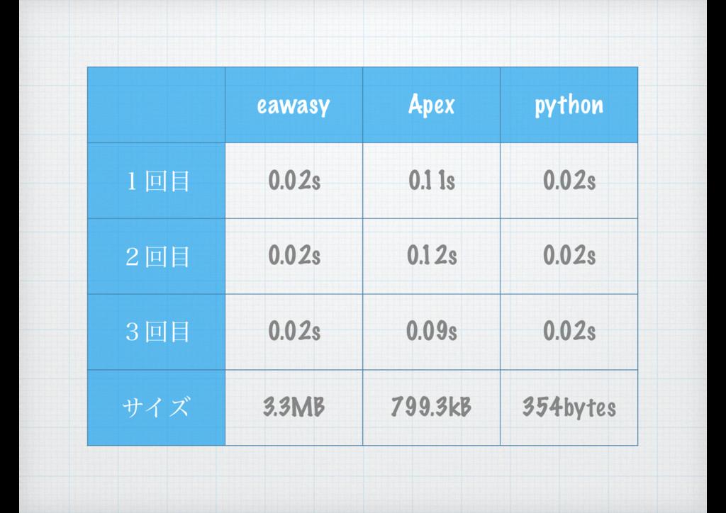 eawasy Apex python ̍ճ 0.02s 0.11s 0.02s ̎ճ 0....