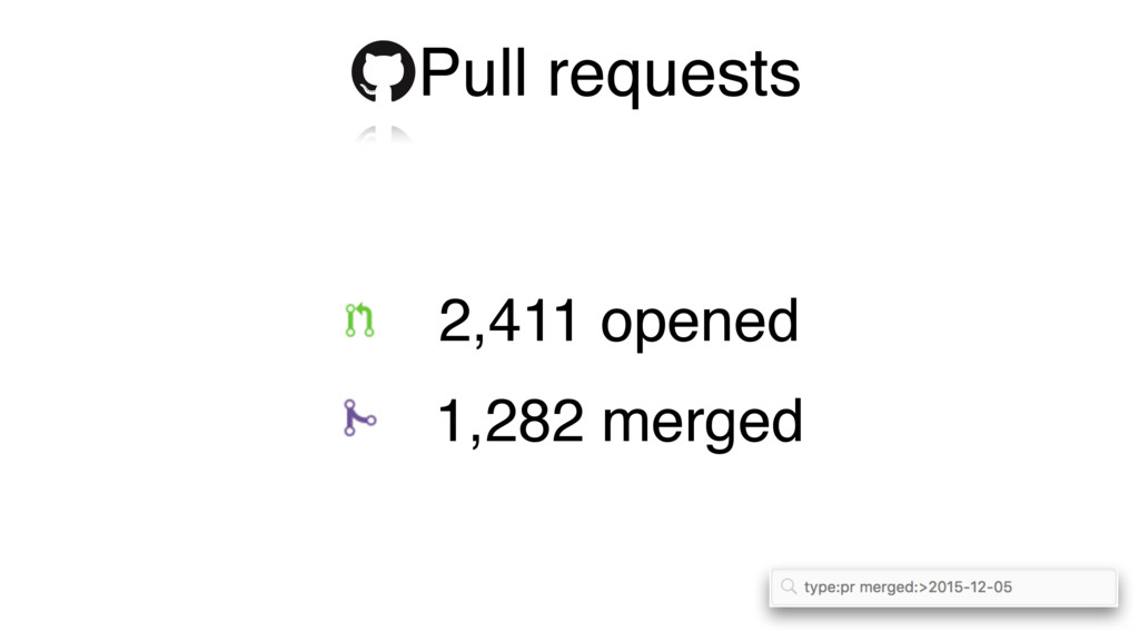 Pull requests 1,282 merged 2,411 opened