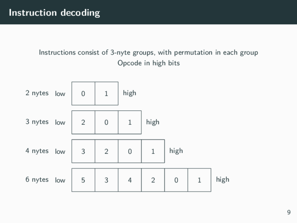 Instruction decoding Instructions consist of 3-...