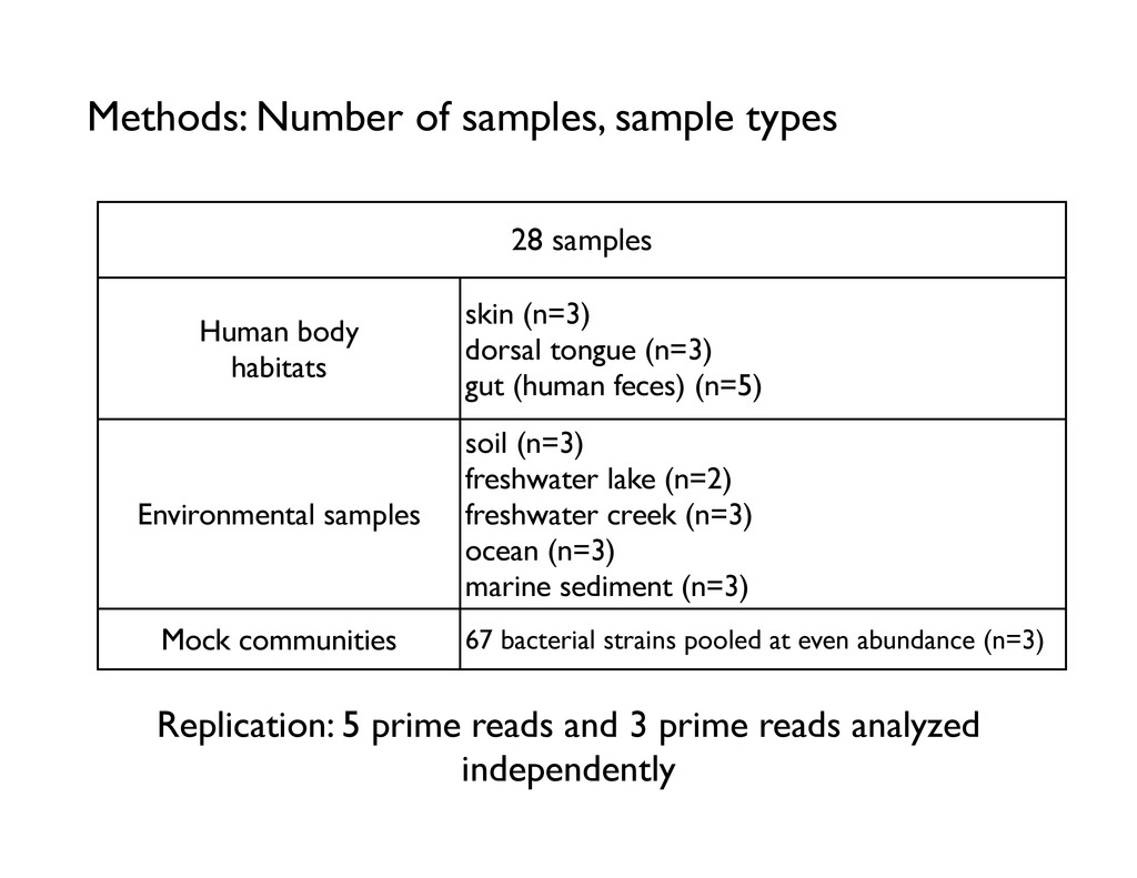 Methods: Number of samples, sample types 28 sam...