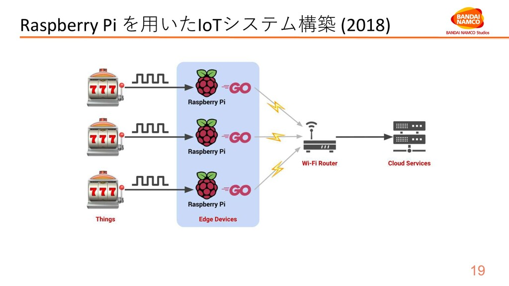 Raspberry Pi を用いたIoTシステム構築 (2018)