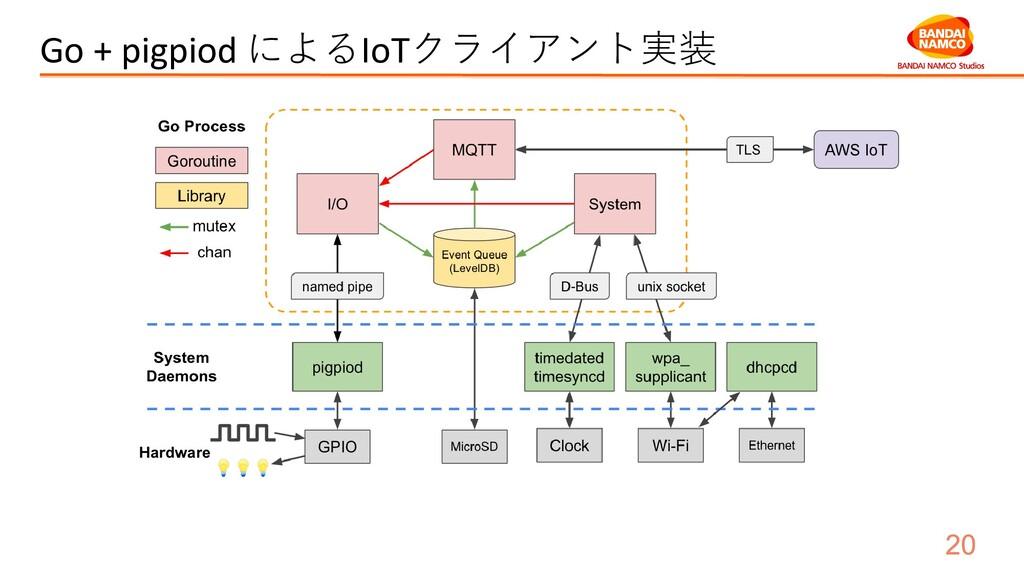 Go + pigpiod によるIoTクライアント実装