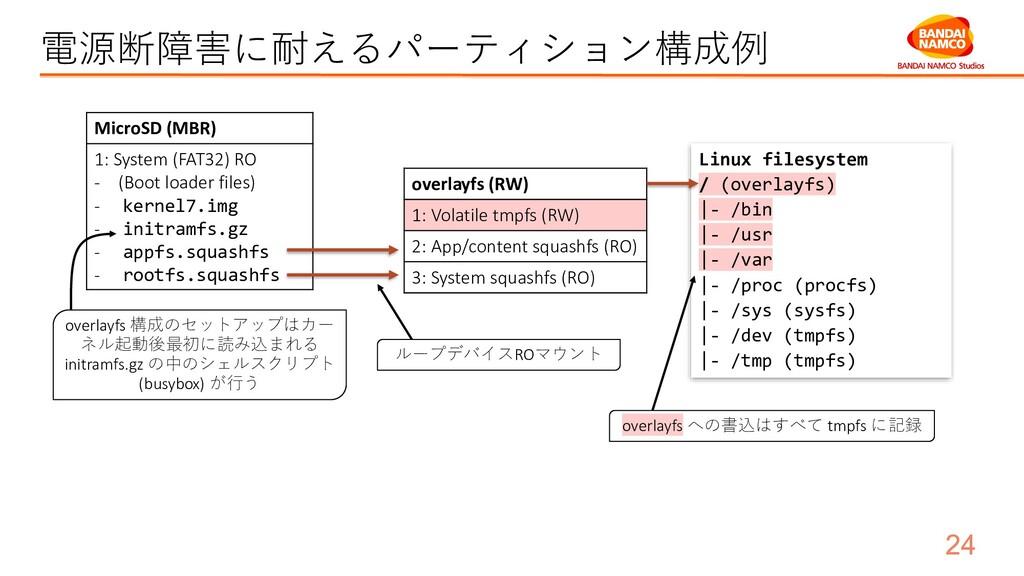 電源断障害に耐えるパーティション構成例 MicroSD (MBR) 1: System (FA...