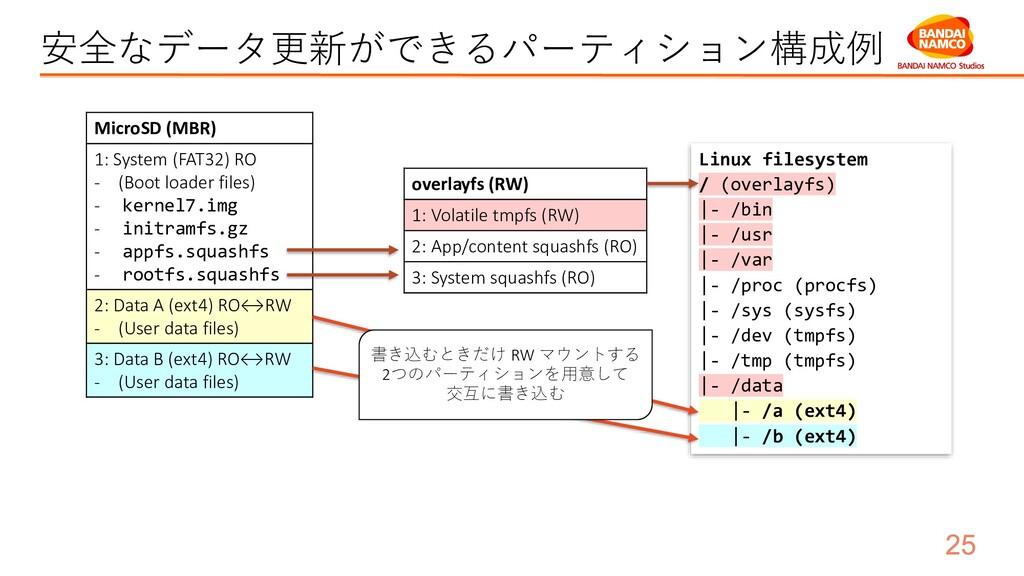 安全なデータ更新ができるパーティション構成例 MicroSD (MBR) 1: System ...