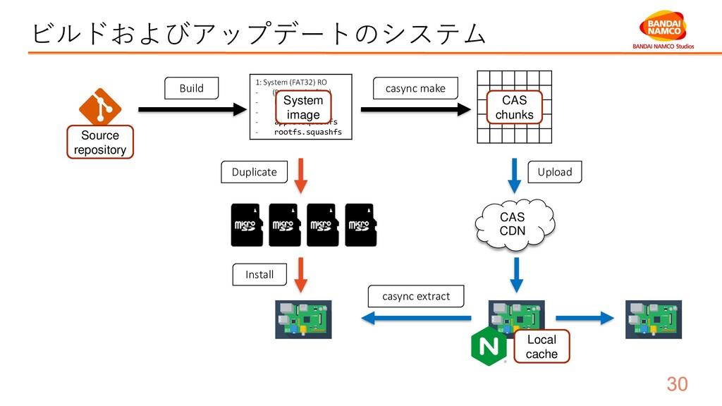 ビルドおよびアップデートのシステム CAS CDN Build casync make Upl...