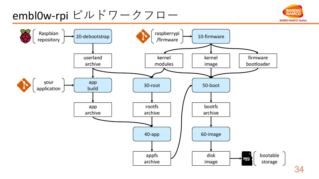 embl0w-rpi ビルドワークフロー userland archive kernel mo...