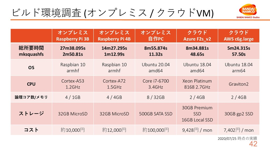 ビルド環境調査 (オンプレミス / クラウドVM) オンプレミス Raspberry Pi 3...