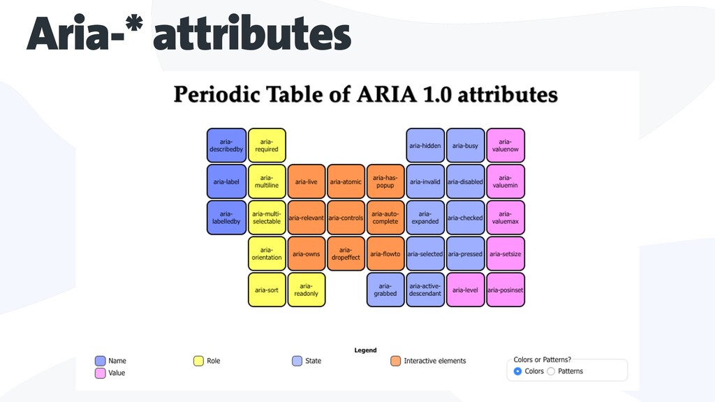 Aria-* attributes