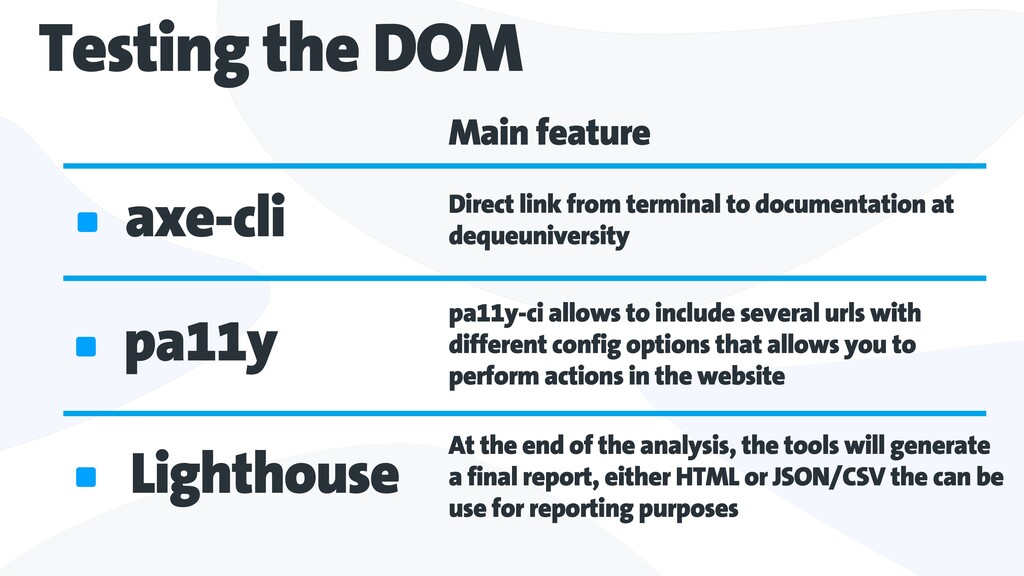 Testing the DOM axe-cli Direct link from termin...