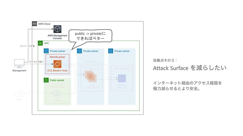 Πϯλʔωοτܦ༝ͷΞΫηεܦ࿏Λ ۃྗݮΒͤΔͱΑΓ҆શɻ Attack Surface Λ...