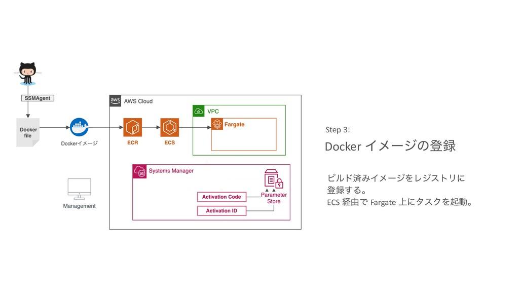 Docker Πϝʔδͷొ Step 3: ϏϧυࡁΈΠϝʔδΛϨδετϦʹ ొ͢Δɻ E...