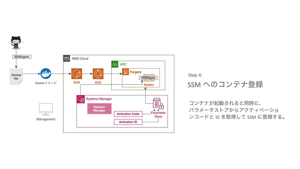 SSM ͷίϯςφొ Step 4: ίϯςφ͕ىಈ͞ΕΔͱಉʹɺ ύϥϝʔλετΞ͔Β...