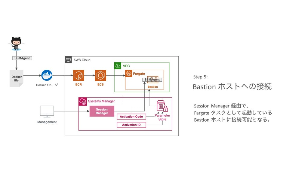 Bastion ϗετ΁ͷ઀ଓ Step 5: Session Manager ܦ༝Ͱɺ Fa...