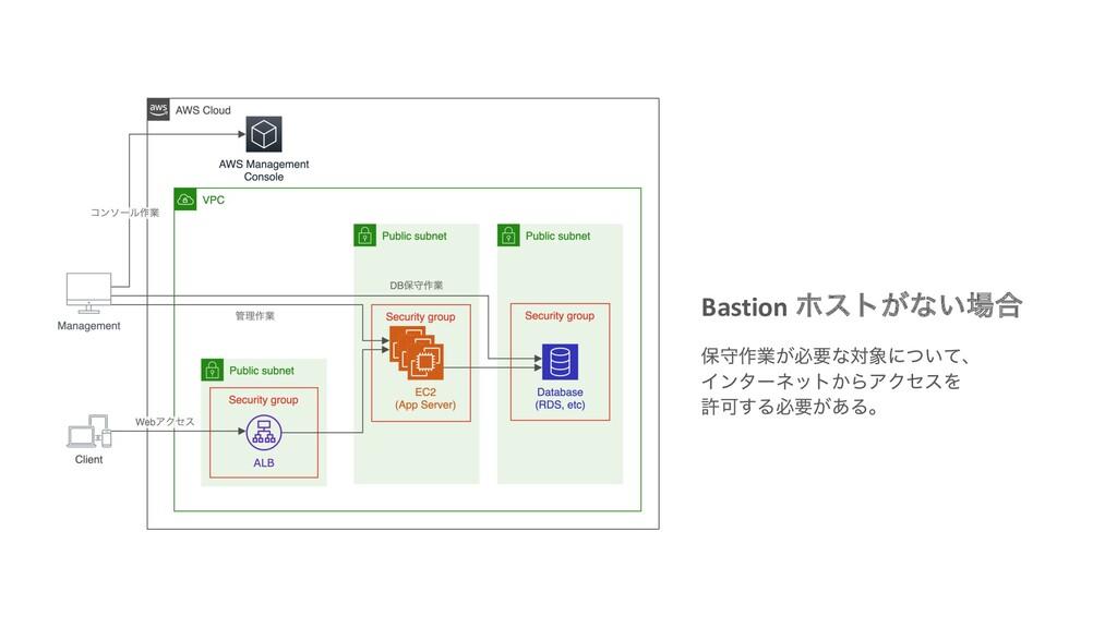 Bastion ϗετ͕ͳ͍߹ อक࡞ۀ͕ඞཁͳରʹ͍ͭͯɺ Πϯλʔωοτ͔ΒΞΫηεΛ...