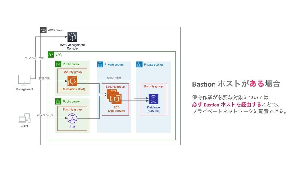 Bastion ϗετ͕͋Δ߹ อक࡞ۀ͕ඞཁͳରʹ͍ͭͯɺ ඞͣ Bastion ϗε...
