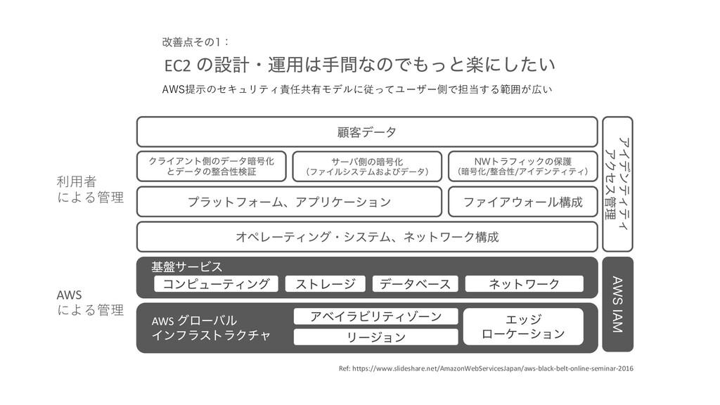 EC2 ͷઃܭɾӡ༻खؒͳͷͰͬͱָʹ͍ͨ͠ AWS提⽰のセキュリティ責任共有モデルに従っ...