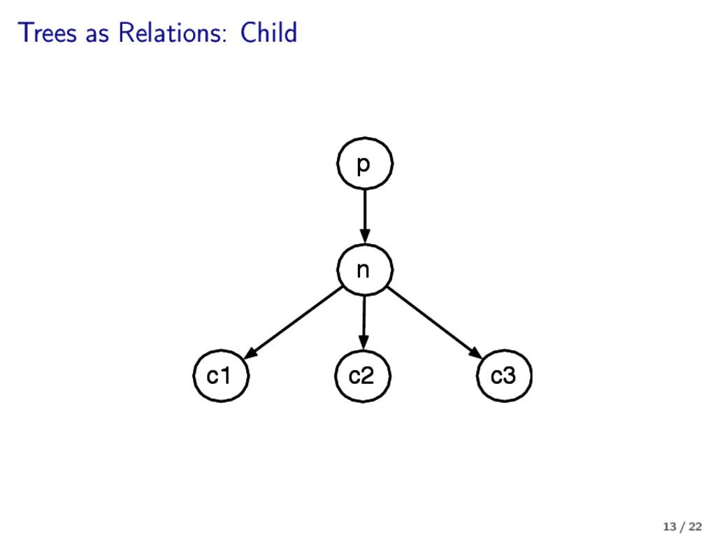 Trees as Relations: Child n p c1 c2 c3 13 / 22