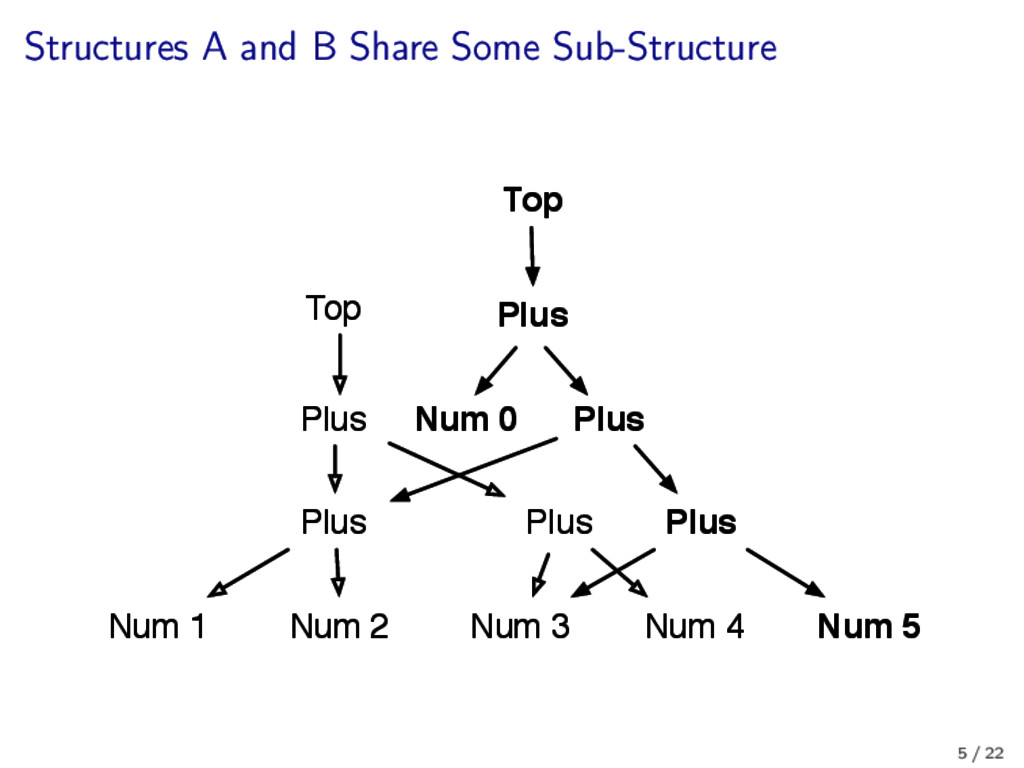 Structures A and B Share Some Sub-Structure Plu...