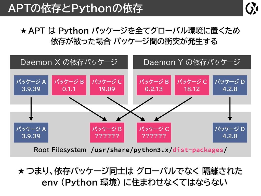APTの依存とPythonの依存 Daemon Y の依存パッケージ Daemon X の依存...