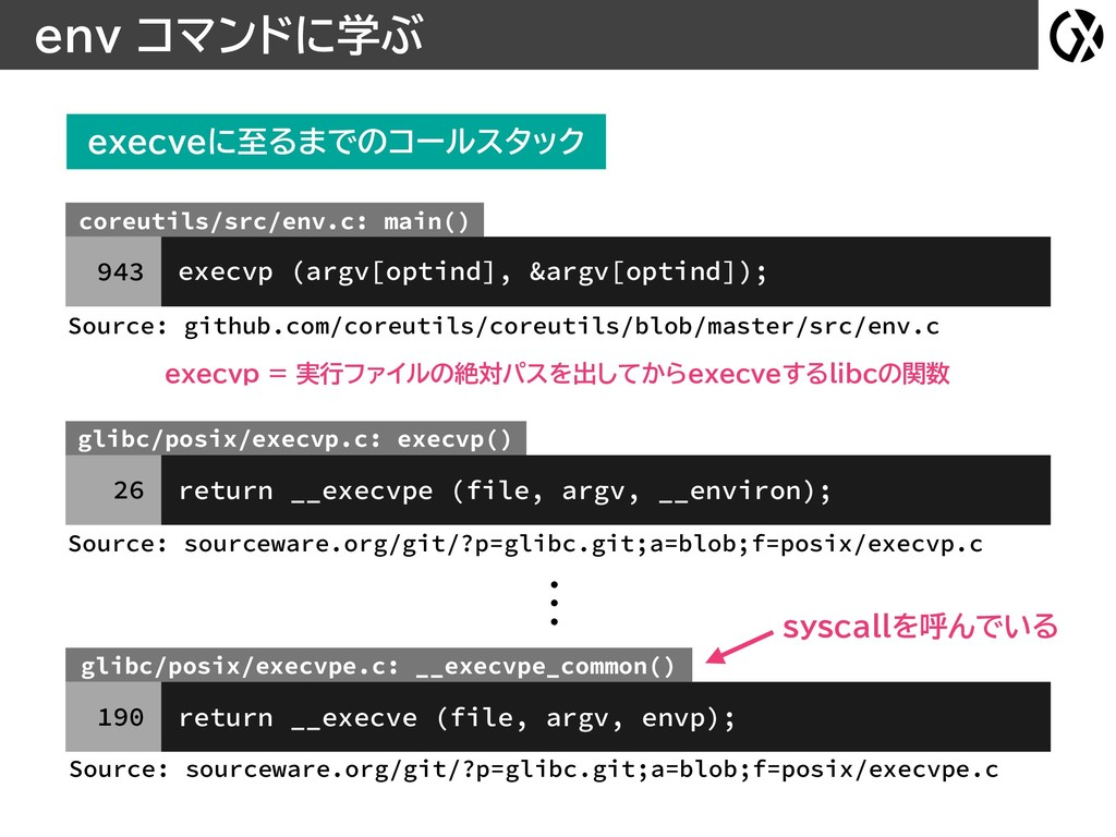 env コマンドに学ぶ coreutils/src/env.c: main() execvp ...