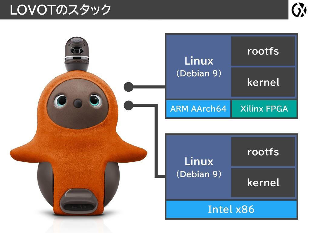 LOVOTのスタック Intel x86 kernel rootfs Linux (Debi...