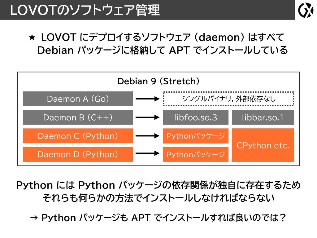 LOVOTのソフトウェア管理 Debian 9 (Stretch) Daemon D (Pyt...