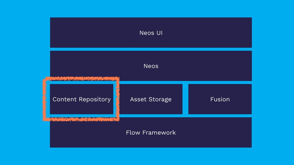 Content Repository Asset Storage Fusion Flow Fr...