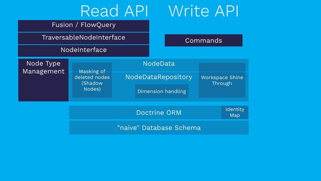 Fusion / FlowQuery Read API Write API Node Type...