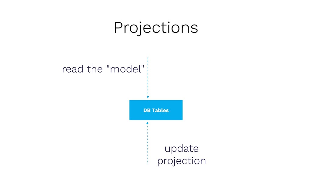 """""""Model"""", e.g. with Doctrine ORM update projecti..."""