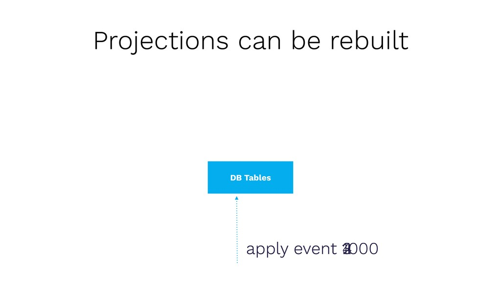 Projections can be rebuilt DB Tables Empty DB T...