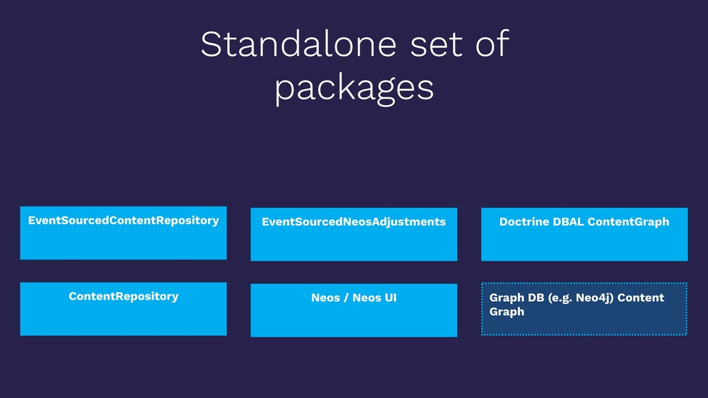 Standalone set of packages EventSourcedContentR...
