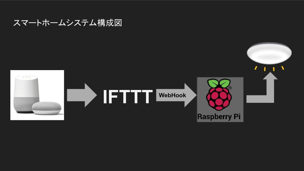 スマートホームシステム構成図 IFTTT WebHook