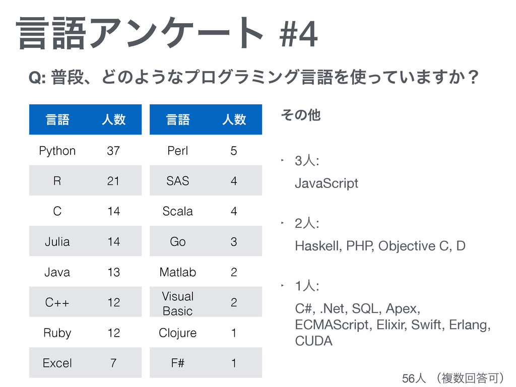 ݴޠΞϯέʔτ #4 ݴޠ ਓ Python 37 R 21 C 14 Julia 14 J...