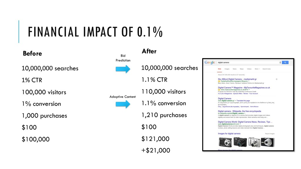FINANCIAL IMPACT OF 0.1% Before 10,000,000 sear...