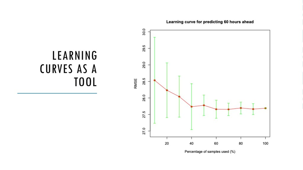 LEARNING CURVES AS A TOOL