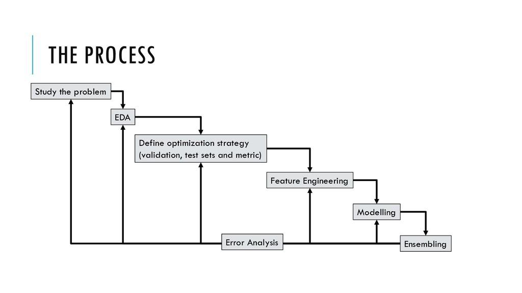 THE PROCESS Study the problem EDA Define optimi...